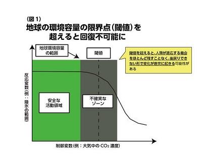 地球環境容量の限界点