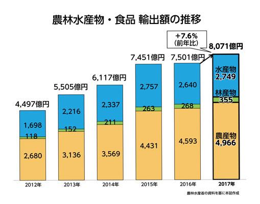 農林水産物・食品輸出額の推移